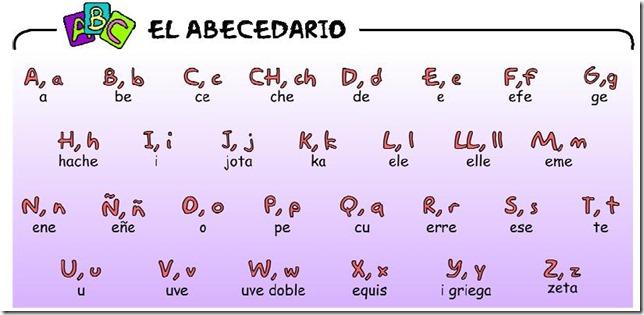 Abecedario del Idioma Español
