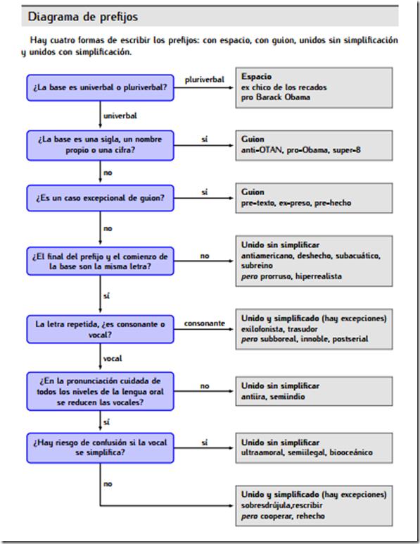 Diagrama de los prefijos