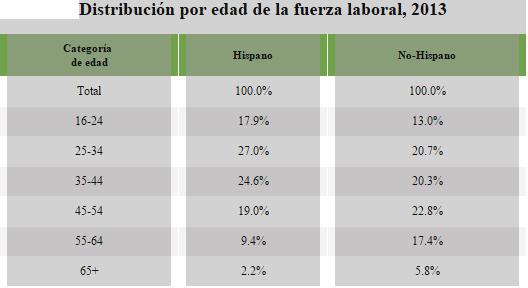 Fuerza laboral hispánica en Estados Unidos