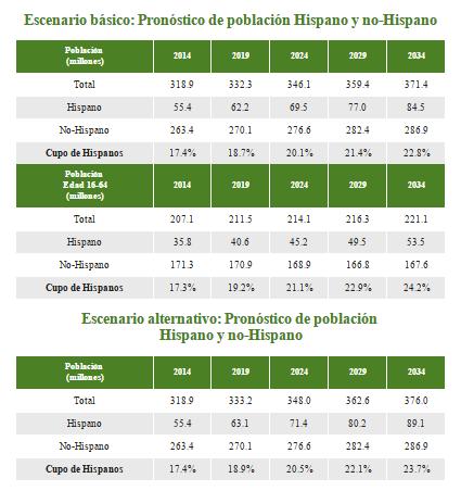 Pronóstico de población hispana en Estados Unidos